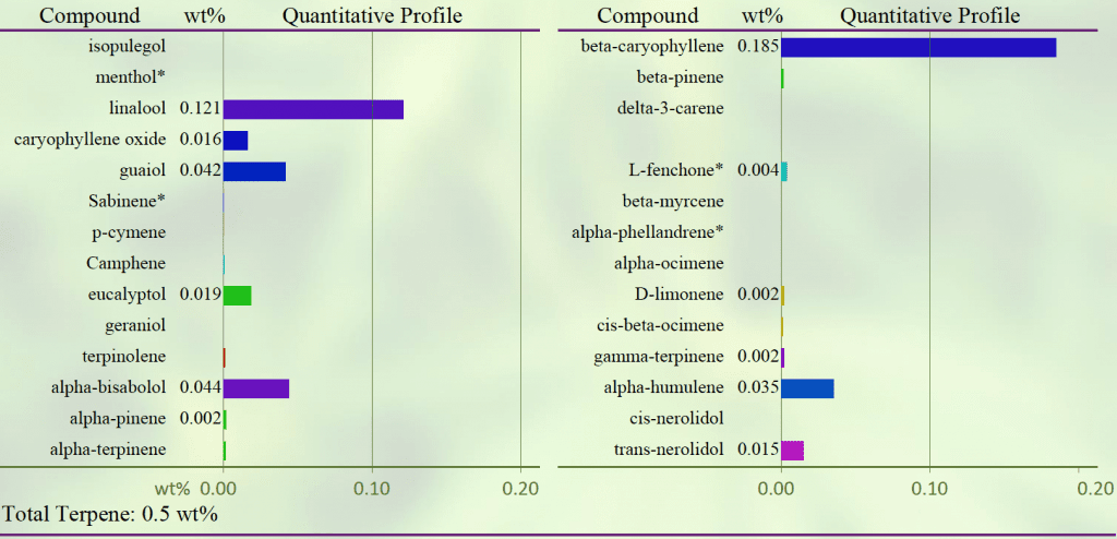 Terpene profile lab report showing what terpenes are found in the CBD extract