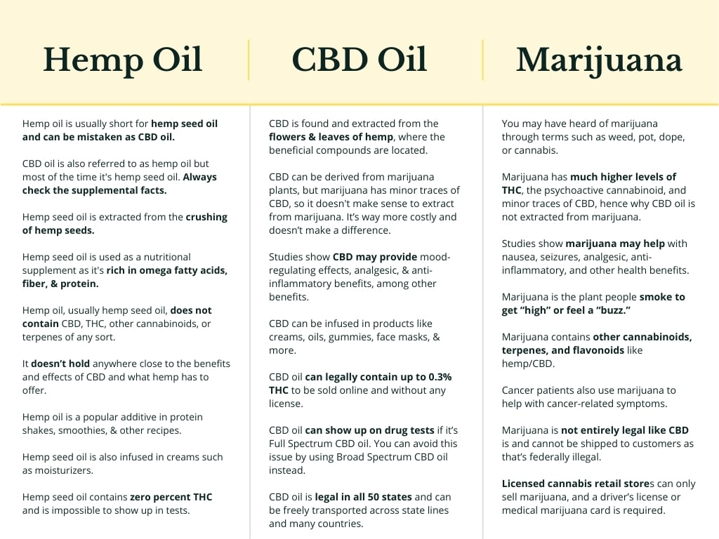 Difference between CBD Oil or known as Cannabidiol, Hemp Oil which is hemp seed oil, and marijuana which is potent in THC