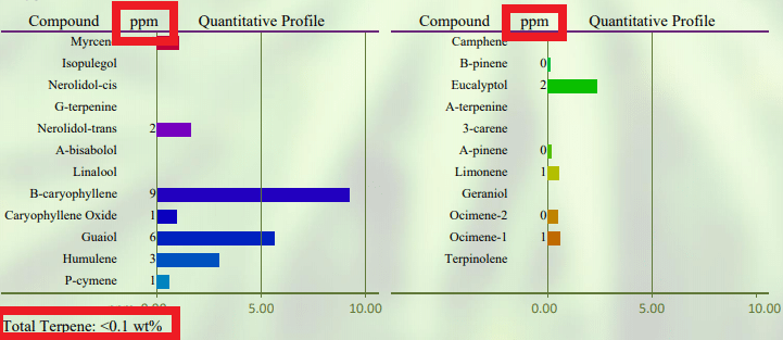 Terpene Profile of CBD Oil Lab Report Test showing what it looks like when a CBD Oil doesn't have any terpenes