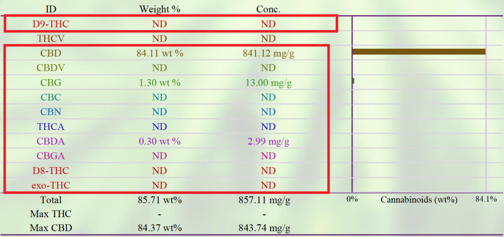 Broad Spectrum CBD Oil THC-Free Lab Report Test of Colorado Botanicals product