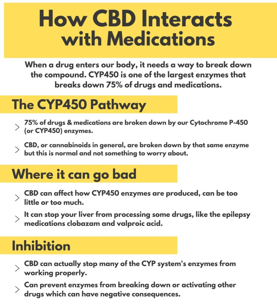 Explaining how CBD interacts with other drugs and medications and how they are broken down by Cytochrome P-450 CYP450 enzymes