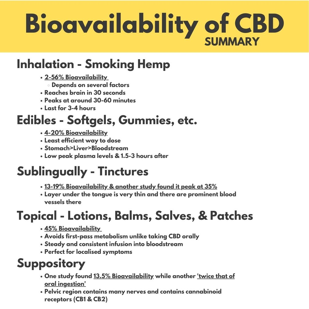 Best way to take CBD depends on what the user prefers and the bioavailability of each CBD method whether that is smoking hemp edibles sublingually topically or suppository