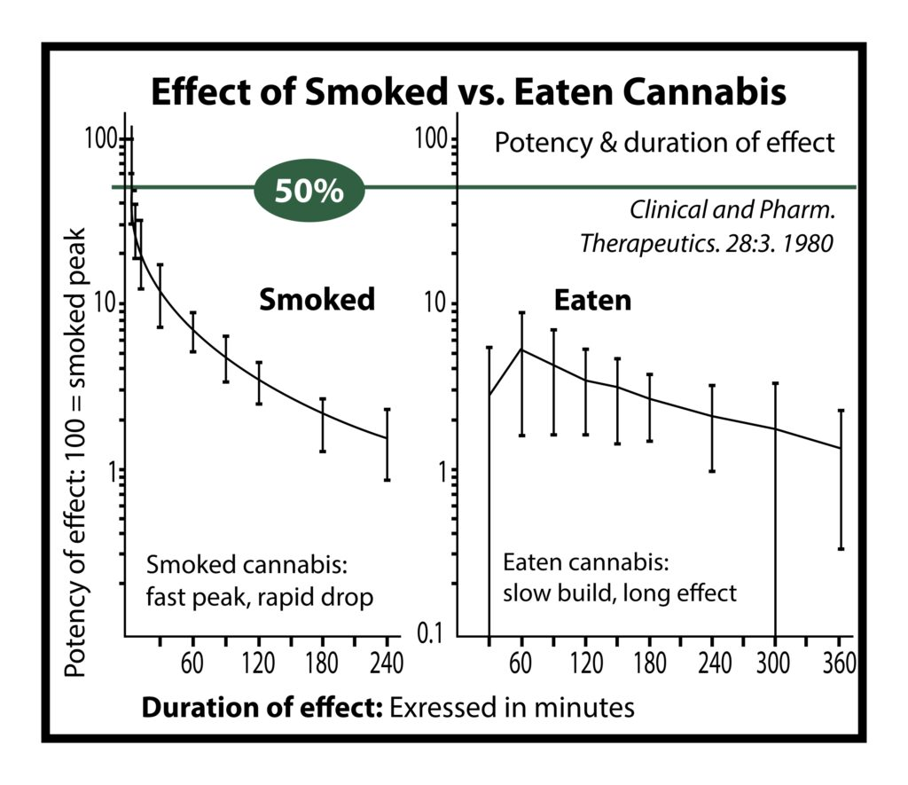 A chart showing the difference between the bioavailability or effectiveness of smoking CBD or eating CBD infused edible