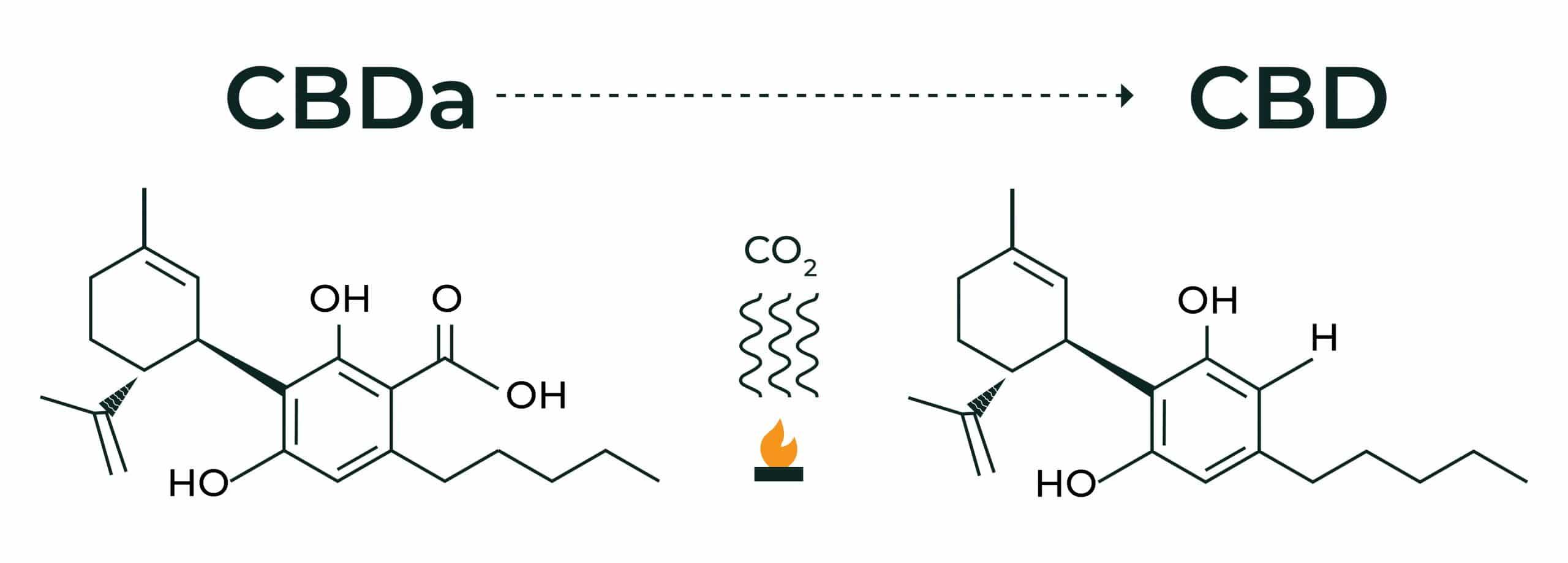 Decarboxylation process of decarbing Cannabidiol (CBD) to change CBDa to CBD